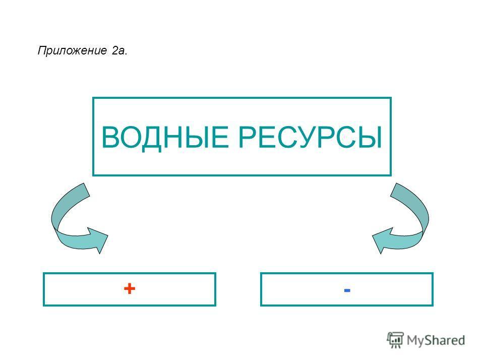 ВОДНЫЕ РЕСУРСЫ +- Приложение 2а.