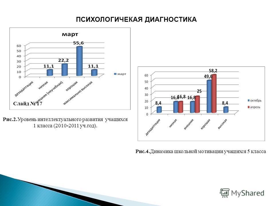 ПСИХОЛОГИЧЕКАЯ ДИАГНОСТИКА Рис.2.Уровень интеллектуального развития учащихся 1 класса (2010-2011 уч.год). Слайд 17 Рис.4.Динамика школьной мотивации учащихся 5 класса
