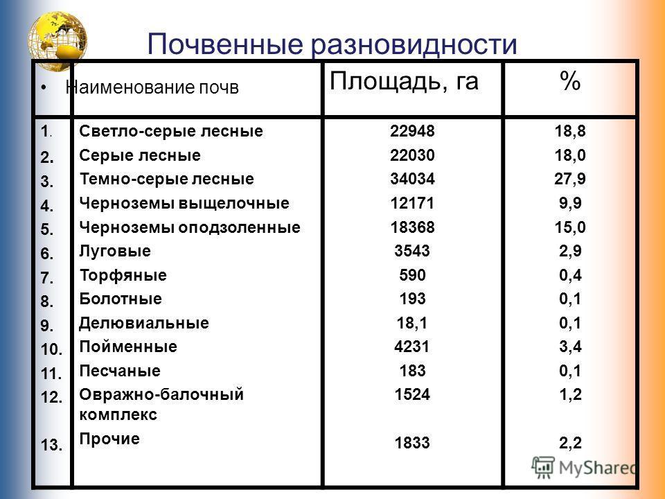 Почвенные разновидности Наименование почв Площадь, га% 1. 2. 3. 4. 5. 6. 7. 8. 9. 10. 11. 12. 13. Светло-серые лесные Серые лесные Темно-серые лесные Черноземы выщелочные Черноземы оподзоленные Луговые Торфяные Болотные Делювиальные Пойменные Песчаны
