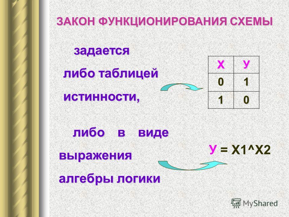либо в виде выражения алгебры логики ХУ 01 10 ЗАКОН ФУНКЦИОНИРОВАНИЯ СХЕМЫ задается либо таблицей истинности, задается либо таблицей истинности, У = Х1^Х2