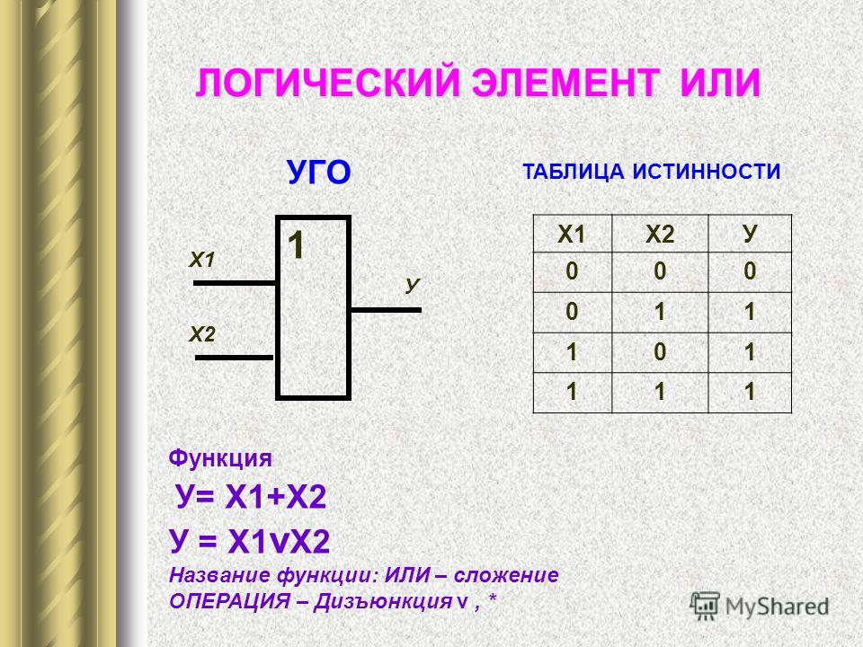 УГО ТАБЛИЦА ИСТИННОСТИ ЛОГИЧЕСКИЙ ЭЛЕМЕНТ ИЛИ Функция У= Х1+Х2 У = Х1 v Х2 Название функции: ИЛИ – сложение ОПЕРАЦИЯ – Дизъюнкция v, * 1 Х1 У Х2 Х1Х2У 000 011 101 111