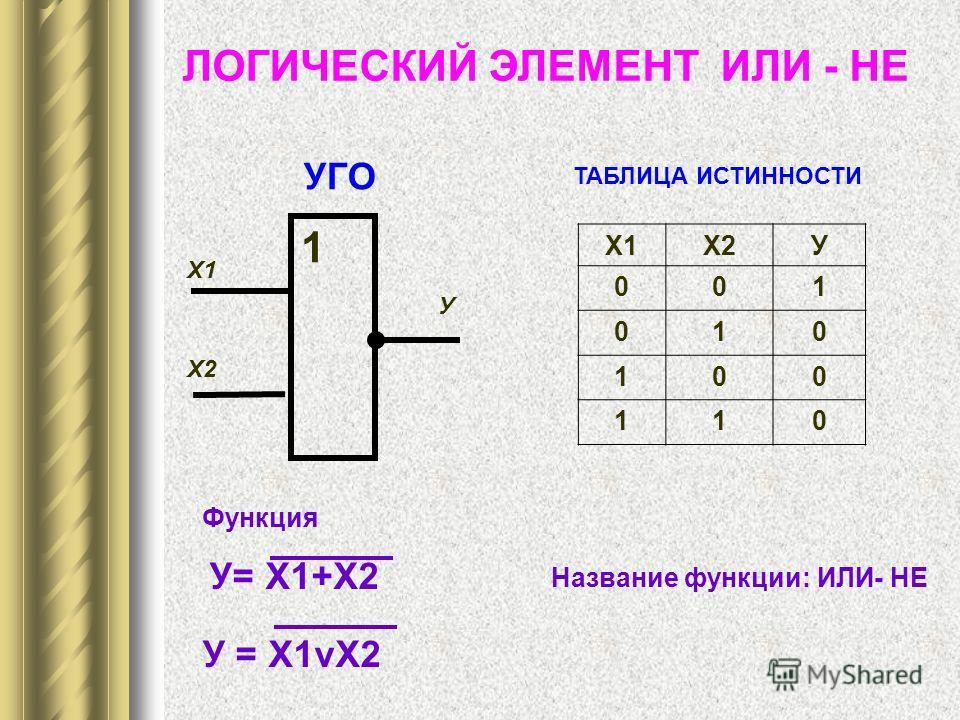 УГО ТАБЛИЦА ИСТИННОСТИ Название функции: ИЛИ- НЕ ЛОГИЧЕСКИЙ ЭЛЕМЕНТ ИЛИ - НЕ 1 Х1 У Х2 Х1Х2У 001 010 100 110 Функция У= Х1+Х2 У = Х1vХ2