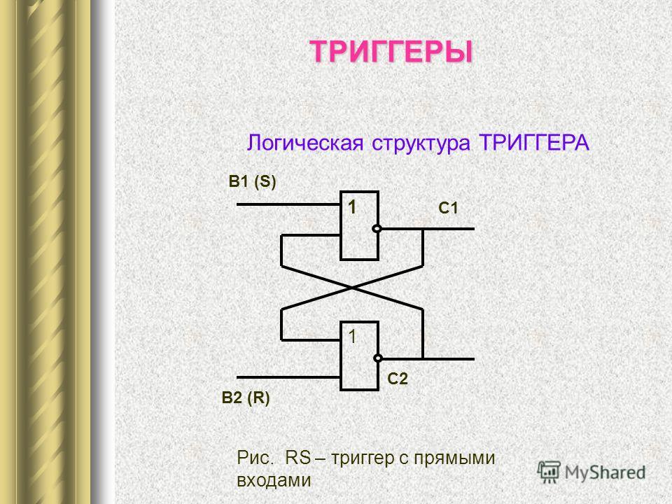 1 1 В1 (S) В2 (R) C1 C2 Рис. RS – триггер с прямыми входами ТРИГГЕРЫ Логическая структура ТРИГГЕРА