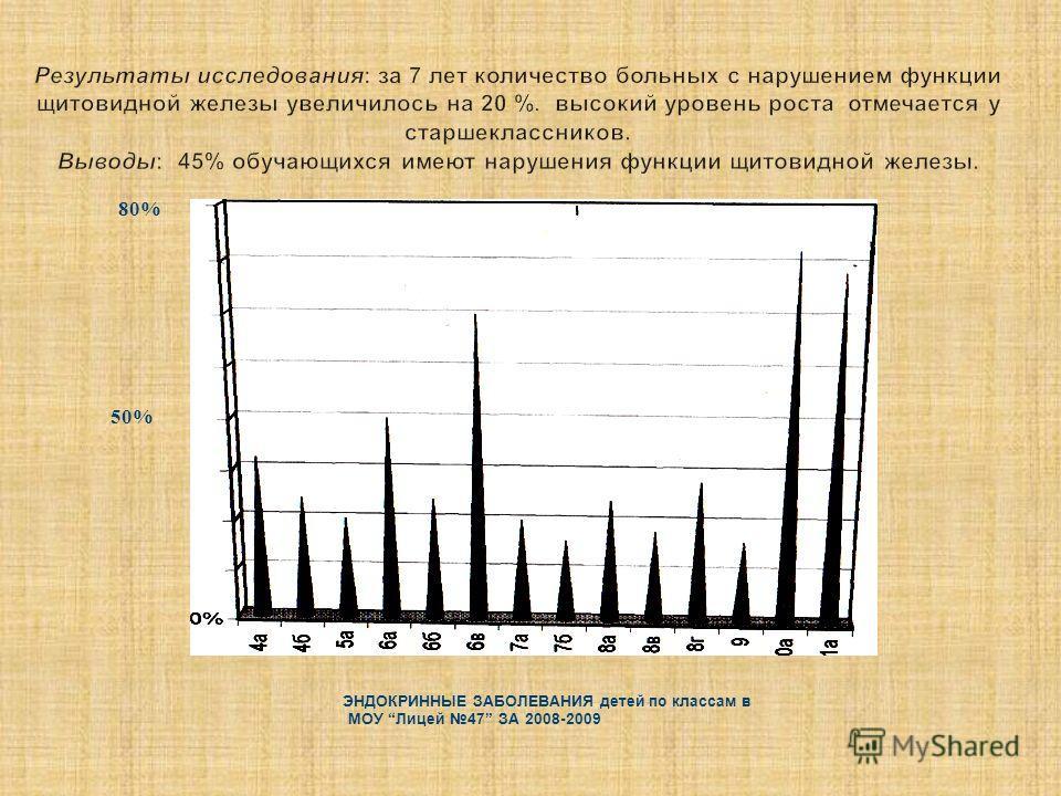 80% 50% ЭНДОКРИННЫЕ ЗАБОЛЕВАНИЯ детей по классам в МОУ Лицей 47 ЗА 2008-2009