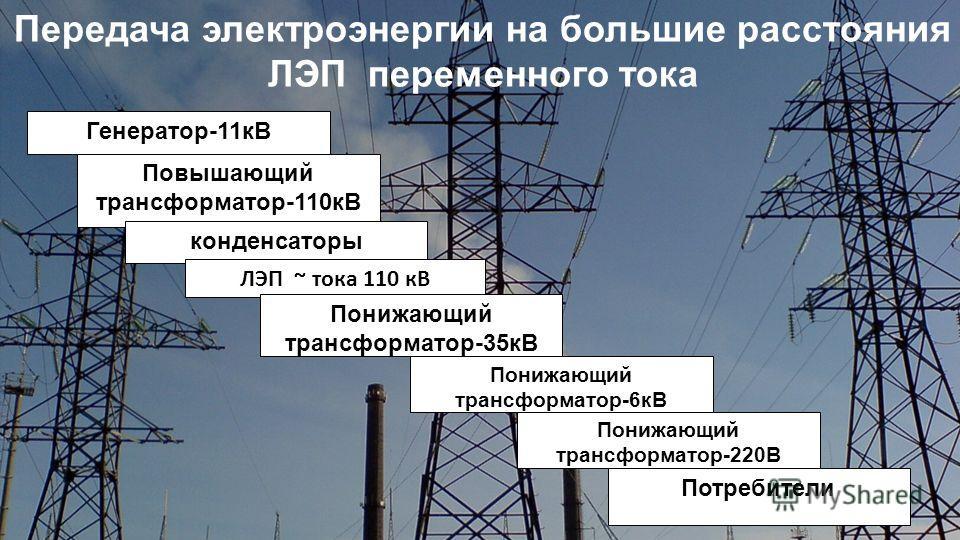 Передача электроэнергии на большие расстояния ЛЭП переменного тока Генератор-11кВ Повышающий трансформатор-110кВ конденсаторы ЛЭП ~ тока 110 кВ Понижающий трансформатор-35кВ Понижающий трансформатор-6кВ Понижающий трансформатор-220В Потребители