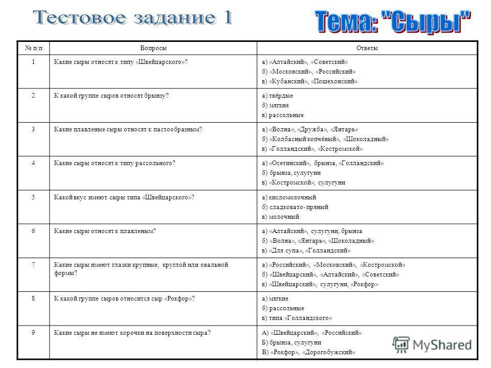 п/пВопросыОтветы 1Какие сыры относят к типу «Швейцарского»?а) «Алтайский», «Советский» б) «Московский», «Российский» в) «Кубанский», «Пошехонский» 2К какой группе сыров относят брынзу?а) твёрдые б) мягкие в) рассольные 3Какие плавленые сыры относят к