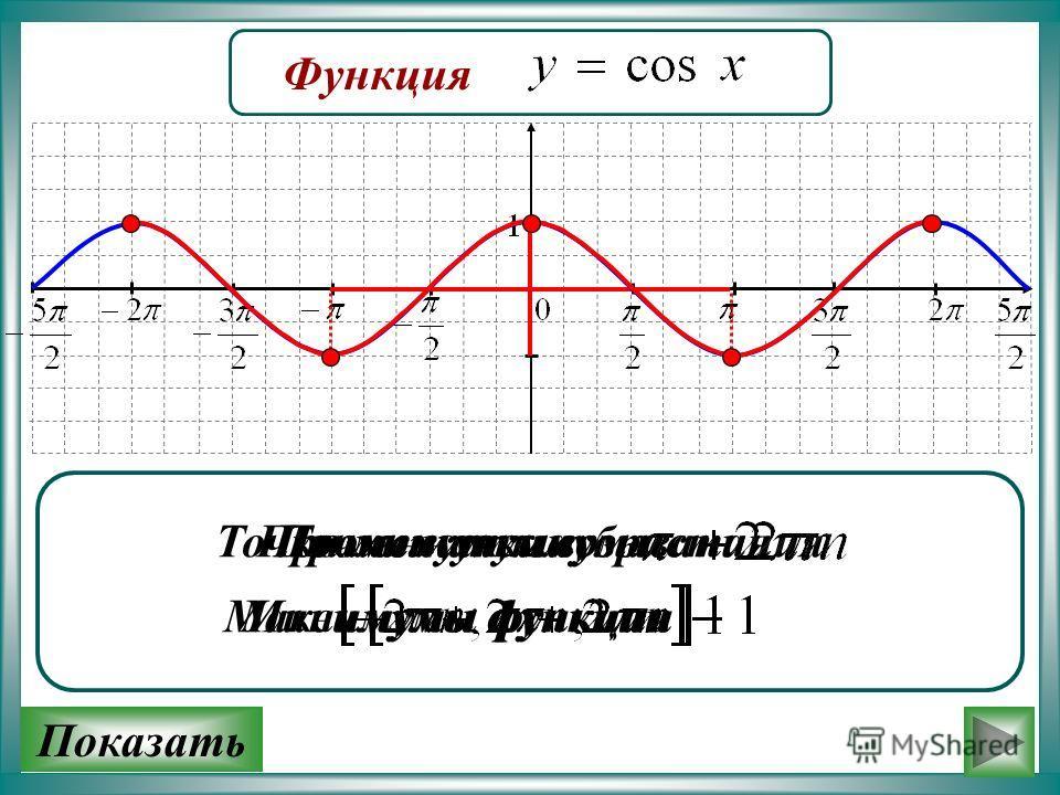 Функция Промежутки возрастанияПромежутки убывания Показать Точки минимума Минимумы функции Точки максимума Максимумы функции
