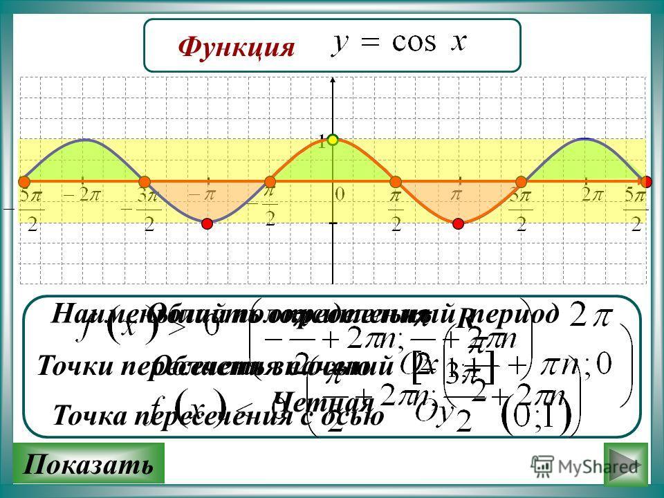Функция Область определения Область значений Четная R Наименьший положительный период Точки пересечения с осью Точка пересечения с осью Показать