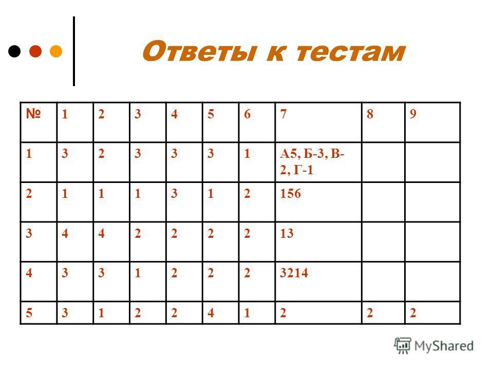 Ответы к тестам 123456789 1323331А5, Б-3, В- 2, Г-1 2111312156 344222213 43312223214 5312241222