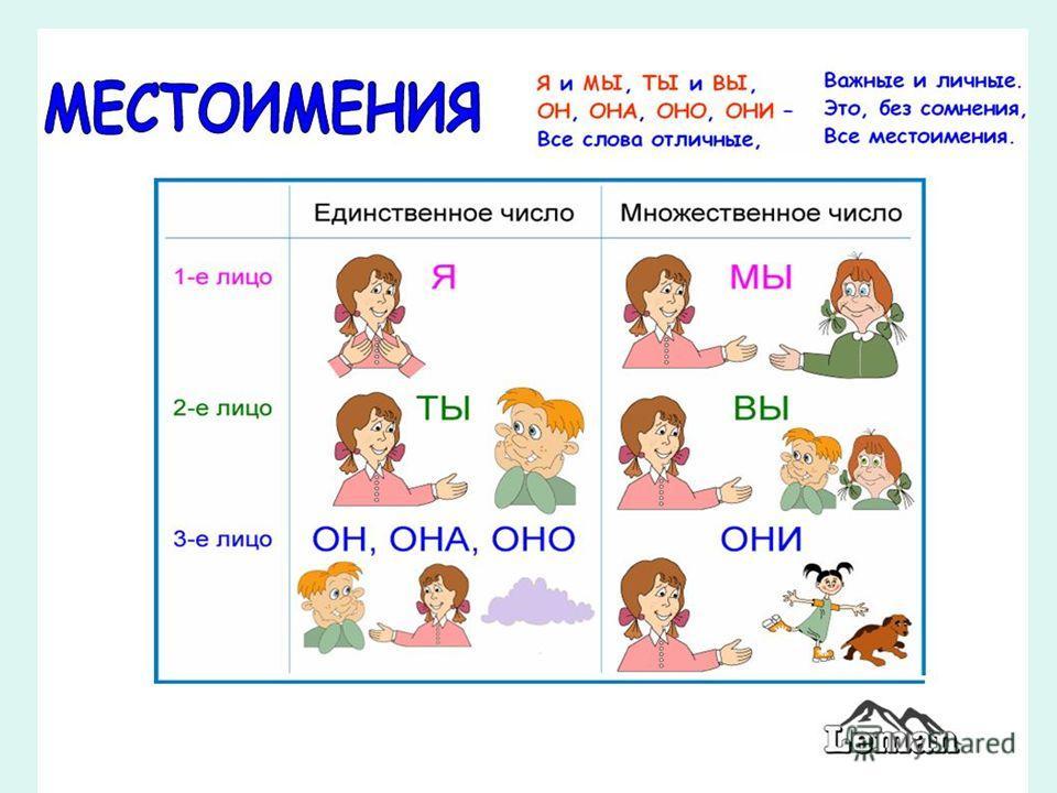 Урок Презентация Личные Местоимения 6 Класс