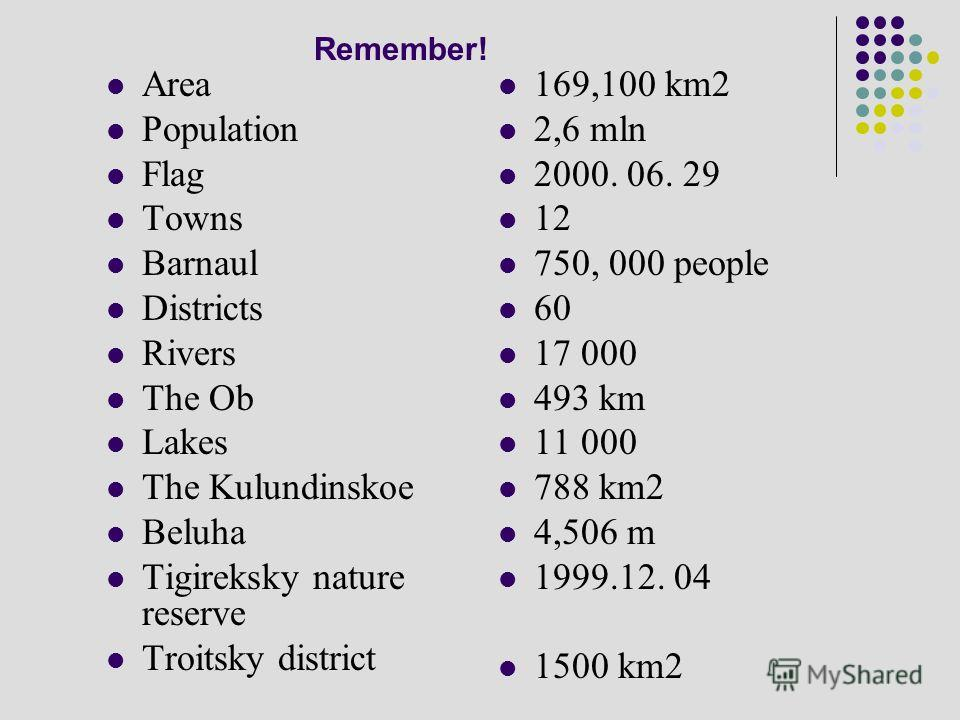 Remember! Area Population Flag Towns Barnaul Districts Rivers The Ob Lakes The Kulundinskoe Beluha Tigireksky nature reserve Troitsky district 169,100 km2 2,6 mln 2000. 06. 29 12 750, 000 people 60 17 000 493 km 11 000 788 km2 4,506 m 1999.12. 04 150