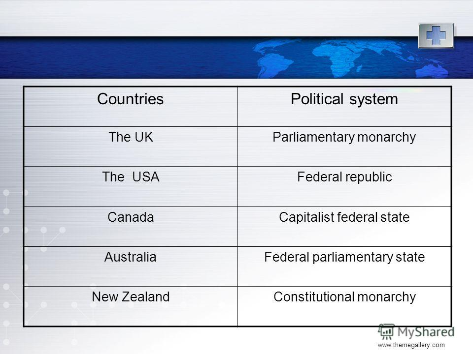 www.themegallery.com CountriesPolitical system The UKParliamentary monarchy The USAFederal republic CanadaCapitalist federal state AustraliaFederal parliamentary state New ZealandConstitutional monarchy