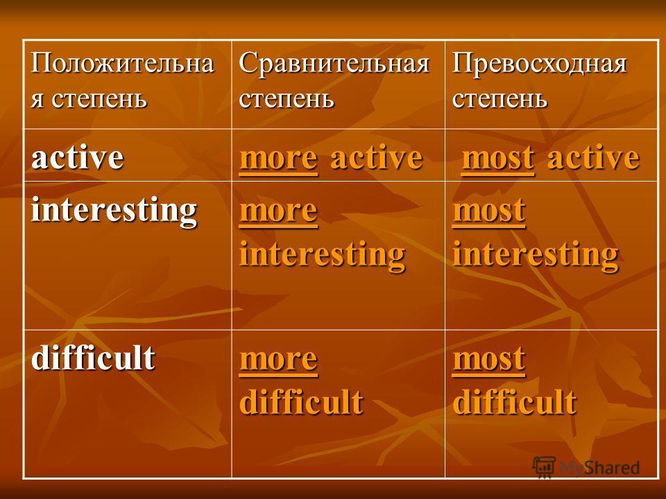 Положительна я степень Сравнительная степень Превосходная степень active more active most active most active interesting more interesting most interesting difficult more difficult most difficult