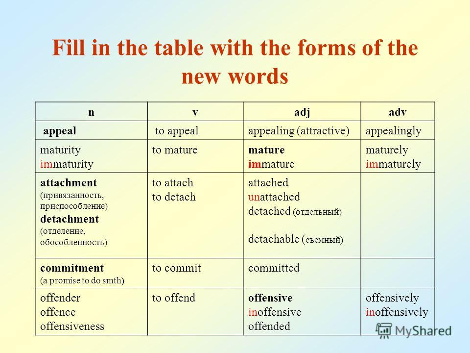 Fill in the table with the forms of the new words nvadjadv appeal to appealappealing (attractive)appealingly maturity immaturity to maturemature immature maturely immaturely attachment (привязанность, приспособление) detachment (отделение, обособленн