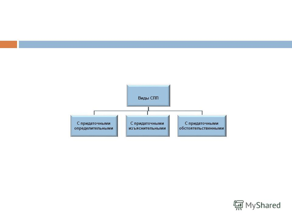 Виды СПП С придаточными определительными С придаточными изъяснительными С придаточными обстоятельственными