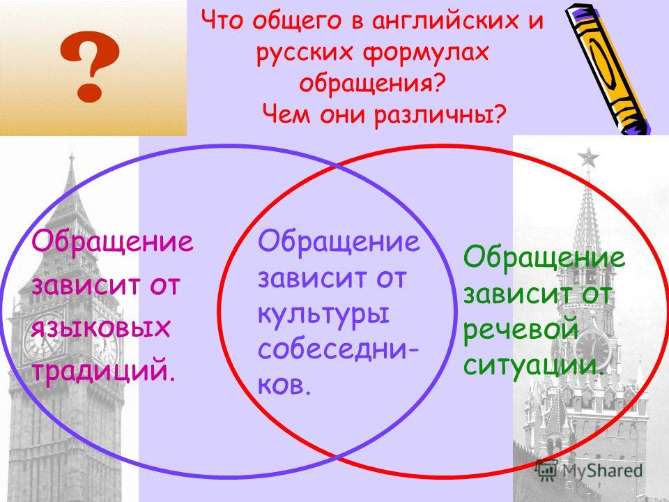 Что общего в английских и русских формулах обращения? Чем они различны? Обращение зависит от языковых традиций. Обращение зависит от речевой ситуации. Обращение зависит от культуры собеседни- ков.