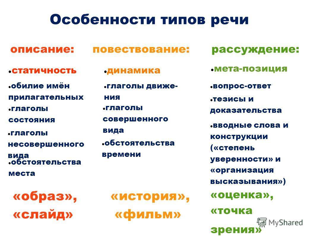 Особенности типов речи описание: статичность обилие имён прилагательных глаголы состояния глаголы несовершенного вида обстоятельства места «образ», «слайд» повествование: динамика глаголы движе- ния глаголы совершенного вида обстоятельства времени «и