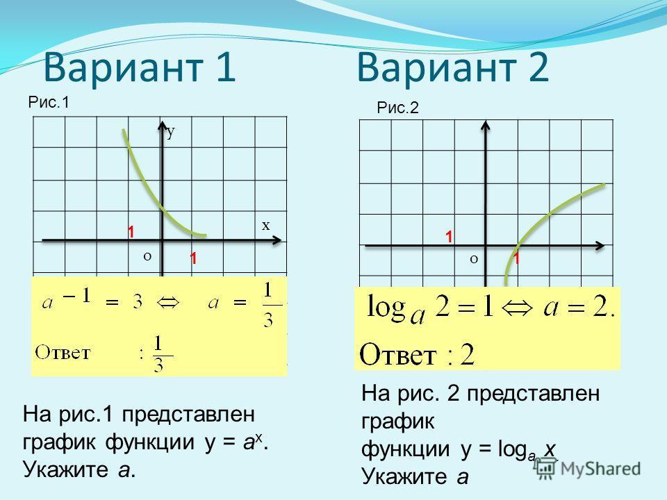 Если среди нарисованных графиков надо найти график такой функции, то прежде всего надо сравнить значения заданной функции со значениями на графиках именно в этих точках. Если среди нарисованных графиков надо найти график такой функции, то прежде всег