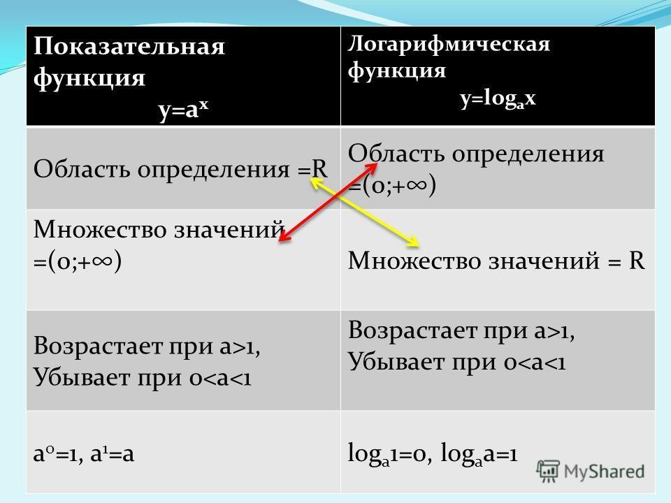 За каждый правильный ответ 1 балл. 1 – 5 баллов отметка 2. 6 – 8 баллов отметка 3. 9 – 10 баллов отметка 4. 11 баллов отметка 5.