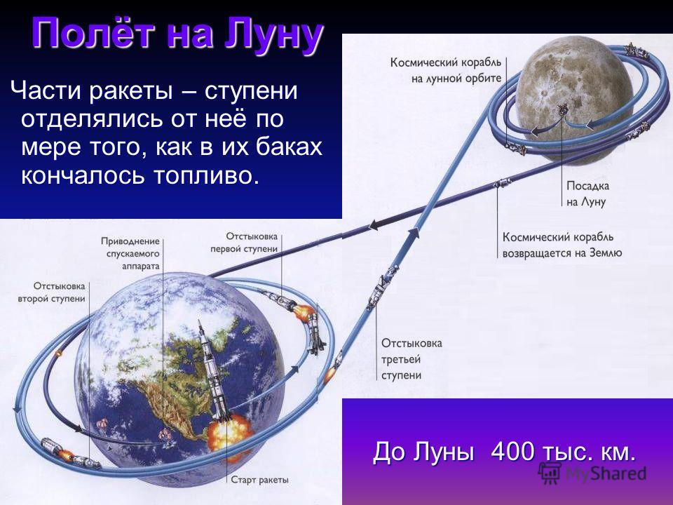 Полёт на Луну До Луны 400 тыс. км. До Луны 400 тыс. км. Части ракеты – ступени отделялись от неё по мере того, как в их баках кончалось топливо. Части ракеты – ступени отделялись от неё по мере того, как в их баках кончалось топливо.