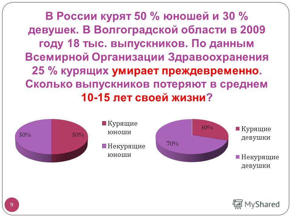 В России курят 50 % юношей и 30 % девушек. В Волгоградской области в 2009 году 18 тыс. выпускников. По данным Всемирной Организации Здравоохранения 25 % курящих умирает преждевременно. Сколько выпускников потеряют в среднем 10-15 лет своей жизни? 9