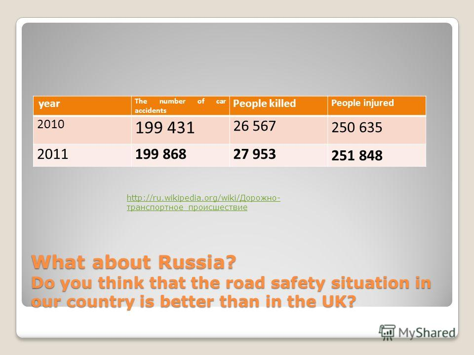 What about Russia? Do you think that the road safety situation in our country is better than in the UK? year The number of car accidents People killed People injured 2010 199 431 26 567 250 635 2011199 86827 953 251 848 http://ru.wikipedia.org/wiki/Д