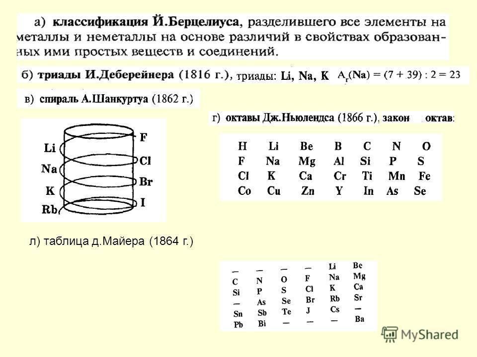 л) таблица д.Майера (1864 г.)