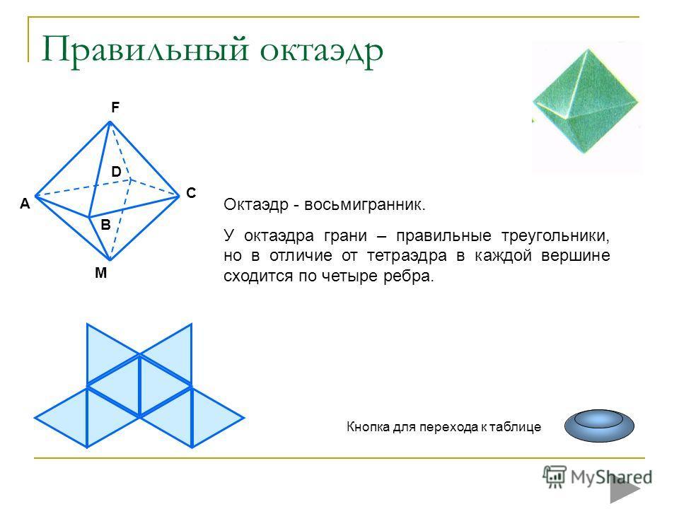 Правильный октаэдр A M C B F D Октаэдр - восьмигранник. У октаэдра грани – правильные треугольники, но в отличие от тетраэдра в каждой вершине сходится по четыре ребра. Кнопка для перехода к таблице