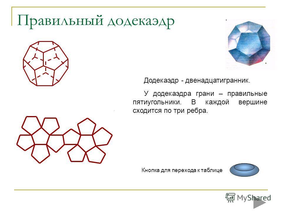 Правильный додекаэдр Додекаэдр - двенадцатигранник. У додекаэдра грани – правильные пятиугольники. В каждой вершине сходится по три ребра. Кнопка для перехода к таблице