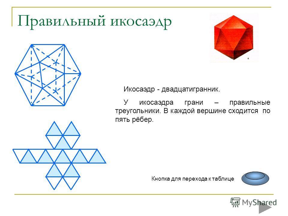 Правильный икосаэдр Икосаэдр - двадцатигранник. У икосаэдра грани – правильные треугольники. В каждой вершине сходится по пять рёбер. Кнопка для перехода к таблице