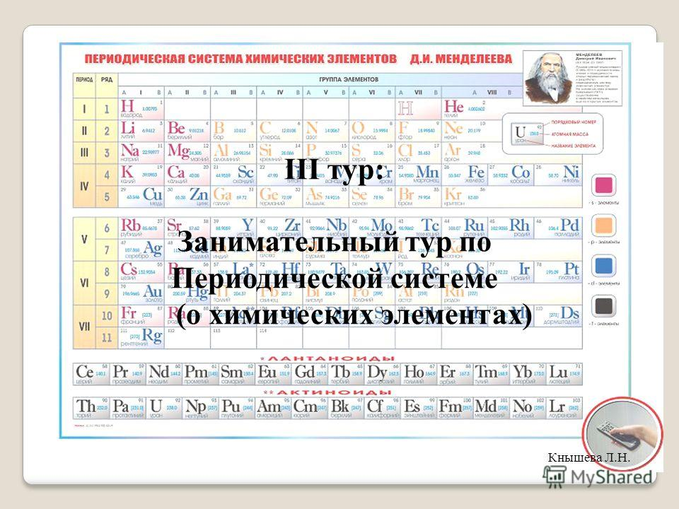 III тур: Занимательный тур по Периодической системе (о химических элементах) Кнышева Л.Н.