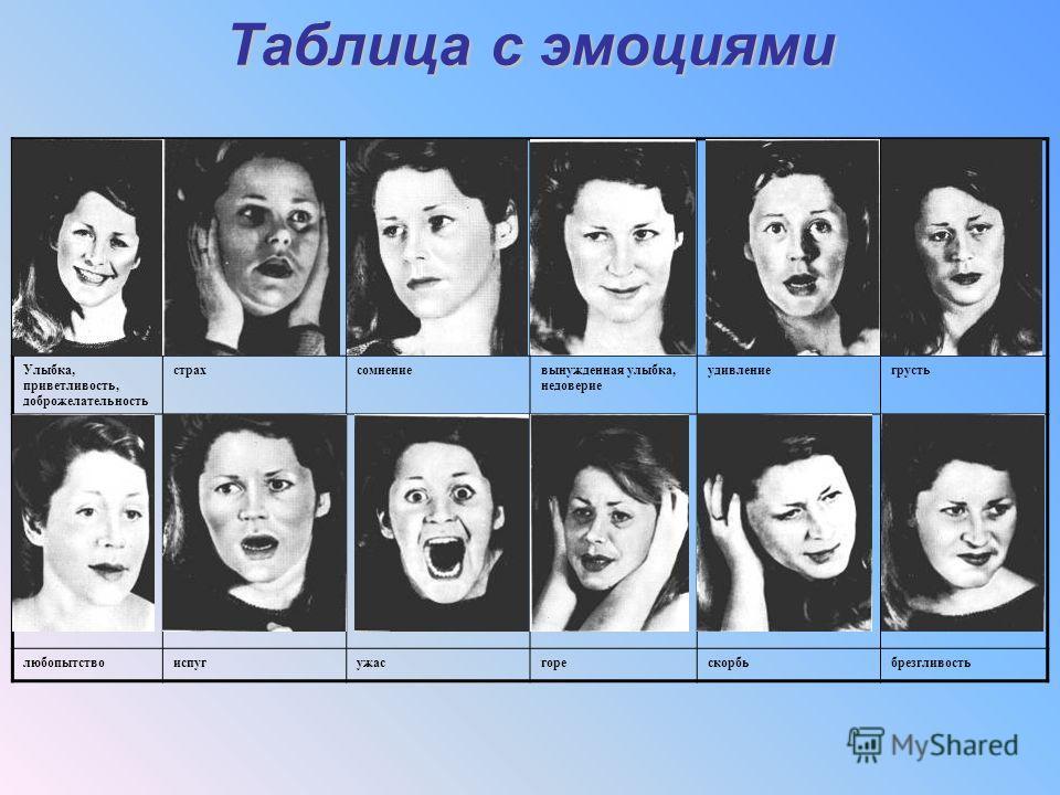 Таблица с эмоциями Улыбка, приветливость, доброжелательность страхсомнениевынужденная улыбка, недоверие удивлениегрусть любопытствоиспугужасгорескорбьбрезгливость