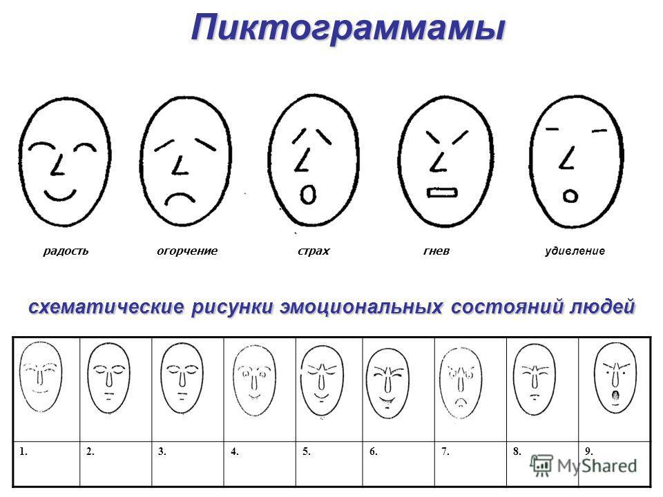 радость огорчение страх гнев удивление 1.2.3.4.5.6.7.8.9.Пиктограммамы схематические рисунки эмоциональных состояний людей
