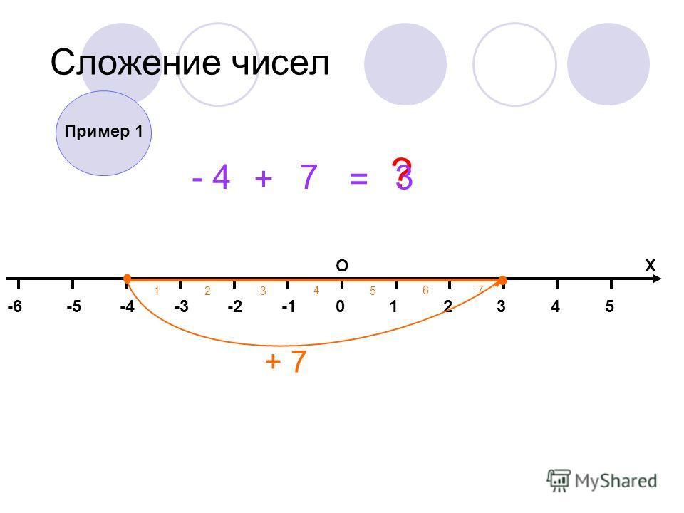 014325-2-3-4-5-6 ОХ Сложение чисел - 4 + 7 = ? + 7 123 467 5 Пример 1 3