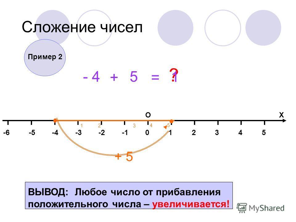 014325-2-3-4-5-6 ОХ Сложение чисел - 4 + 5 = ? + 5 12 45 3 Пример 2 1 ВЫВОД: Любое число от прибавления положительного числа – увеличивается!