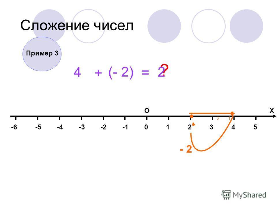014325-2-3-4-5-6 ОХ Сложение чисел 4 + (- 2) = ? - 2 1 2 Пример 3 2