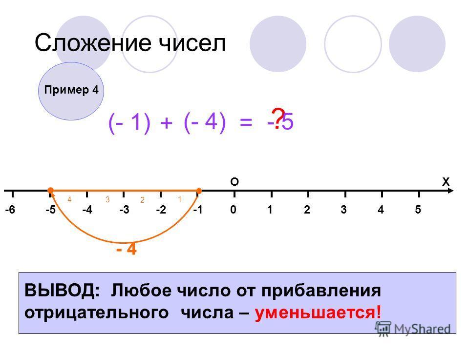 014325-2-3-4-5-6 ОХ Сложение чисел (- 1) + (- 4) = ? - 4 1 2 3 4 Пример 4 - 5 ВЫВОД: Любое число от прибавления отрицательного числа – уменьшается!