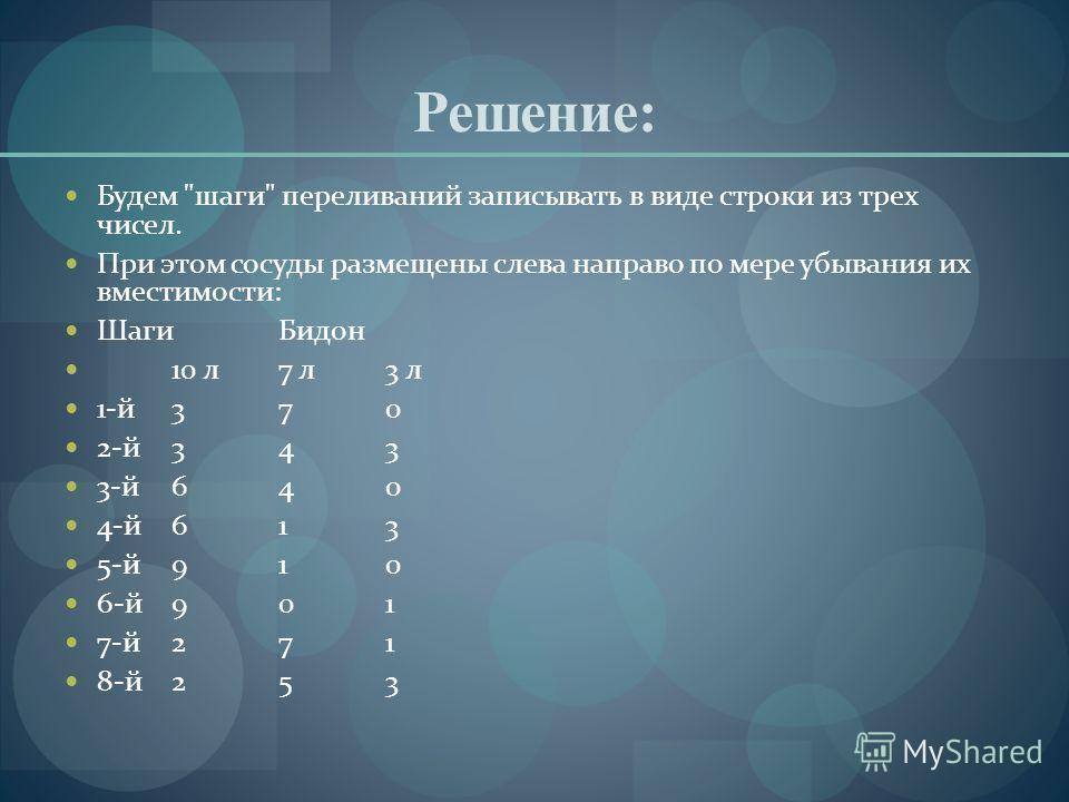 Решение: Будем шаги переливаний записывать в виде строки из трех чисел. При этом сосуды размещены слева направо по мере убывания их вместимости: ШагиБидон 10 л7 л3 л 1-й370 2-й343 3-й640 4-й613 5-й910 6-й901 7-й271 8-й253