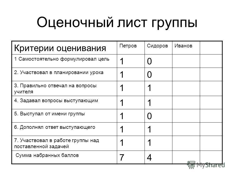 Оценочный лист группы Критерии оценивания ПетровСидоровИванов 1 Самостоятельно формулировал цель 10 2. Участвовал в планировании урока 10 3. Правильно отвечал на вопросы учителя 11 4. Задавал вопросы выступающим 11 5. Выступал от имени группы 10 6. Д