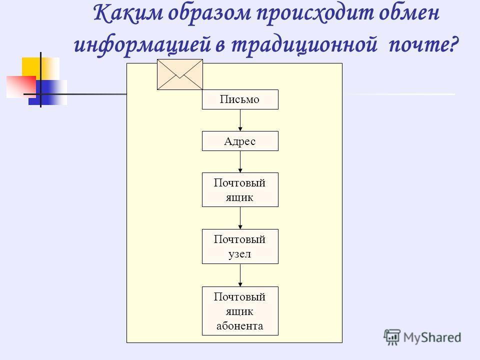 Каким образом происходит обмен информацией в традиционной почте? Почтовый ящик Адрес Письмо Почтовый узел Почтовый ящик абонента