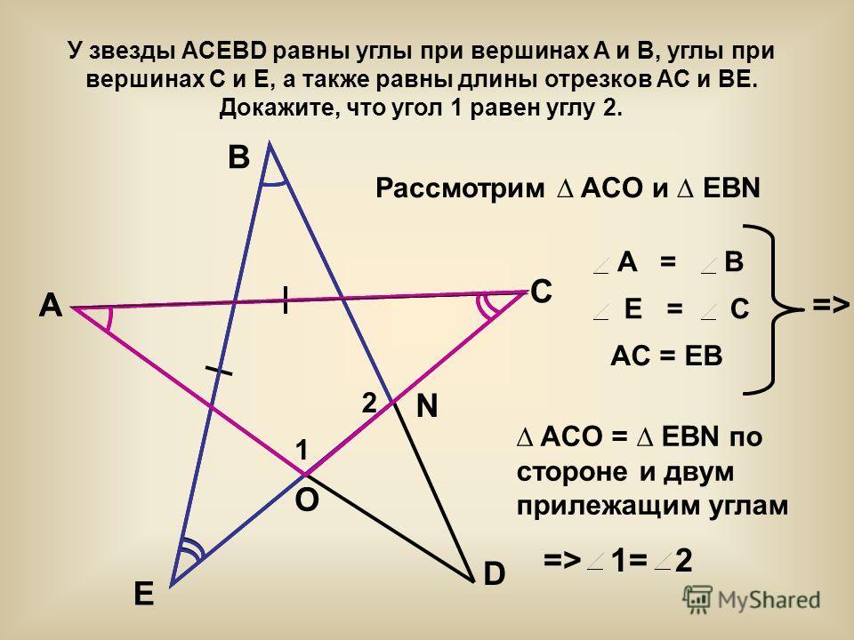 У звезды ACEBD равны углы при вершинах A и B, углы при вершинах C и E, а также равны длины отрезков AC и BE. Докажите, что угол 1 равен углу 2. AA B C E D 1 2 O N Рассмотрим ACO и EBN A = B E = C AC = EB =>=> ACO = EBN по стороне и двум прилежащим уг