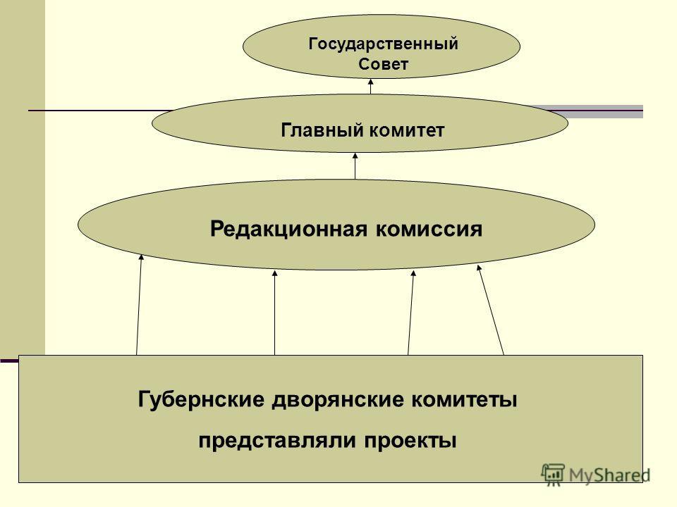 Губернские дворянские комитеты представляли проекты Редакционная комиссия Главный комитет Государственный Совет