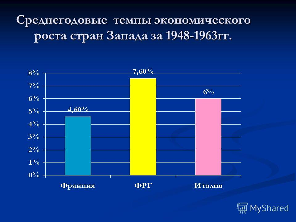 Среднегодовые темпы экономического роста стран Запада за 1948-1963гг.