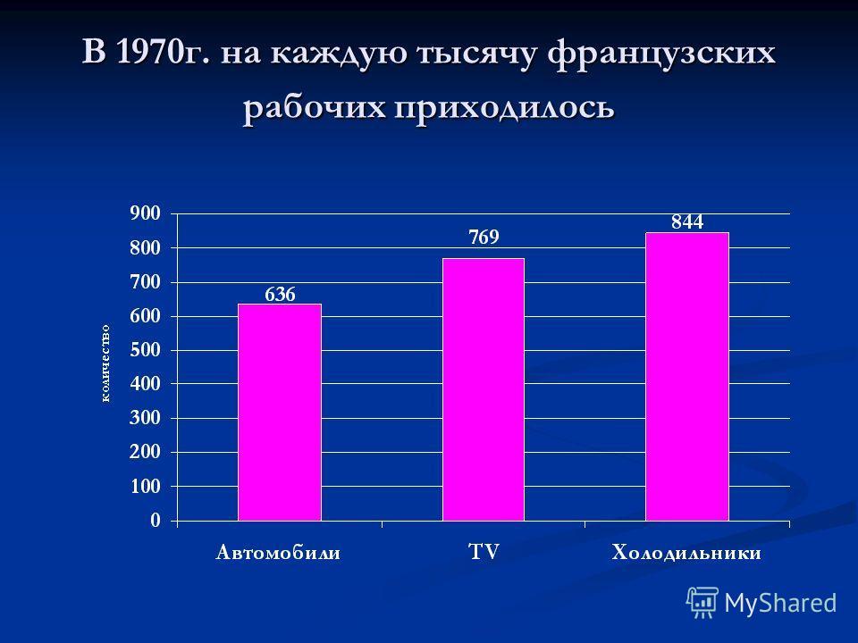 В 1970г. на каждую тысячу французских рабочих приходилось
