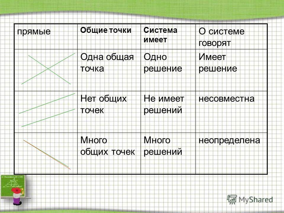 прямые Общие точкиСистема имеет О системе говорят Одна общая точка Одно решение Имеет решение Нет общих точек Не имеет решений несовместна Много общих точек Много решений неопределена