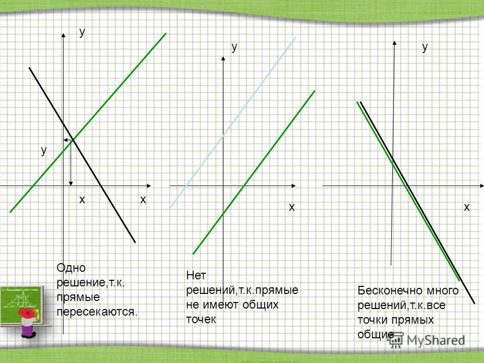 x y x y x y x y Бесконечно много решений,т.к.все точки прямых общие Нет решений,т.к.прямые не имеют общих точек Одно решение,т.к. прямые пересекаются.