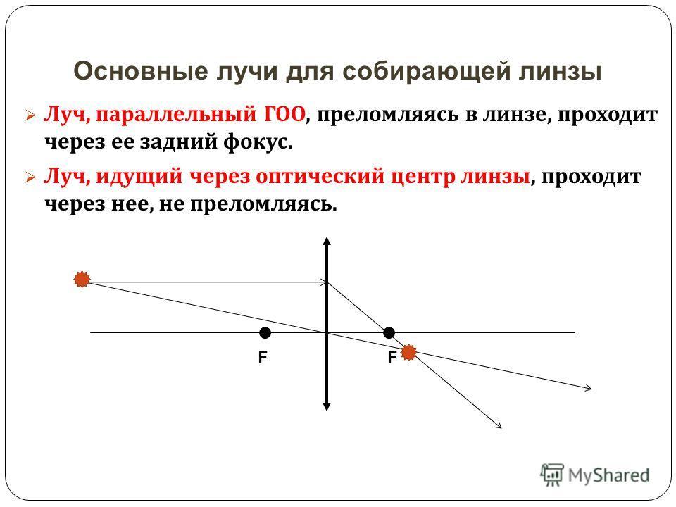 Основные лучи для собирающей линзы Луч, параллельный ГОО, преломляясь в линзе, проходит через ее задний фокус. Луч, идущий через оптический центр линзы, проходит через нее, не преломляясь. FF