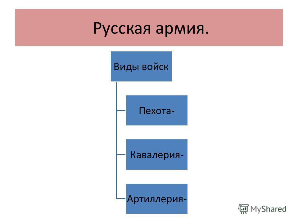 Русская армия. Виды войск Пехота- Кавалерия- Артиллерия-
