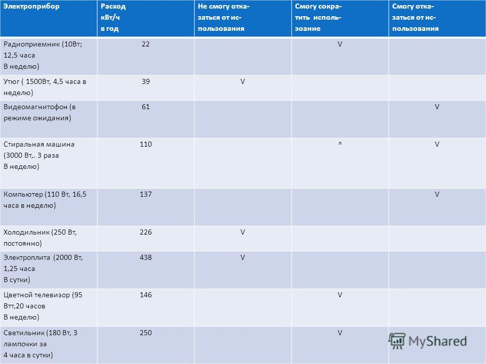 Электроприбор Расход кВт/ч в год Не смогу отка- заться от ис- пользования Смогу сокра- тить исполь- зоание Смогу отка- заться от ис- пользования Радиоприемник (10Вт; 12,5 часа В неделю) 22V Утюг ( 1500Вт, 4,5 часа в неделю) 39V Видеомагнитофон (в реж