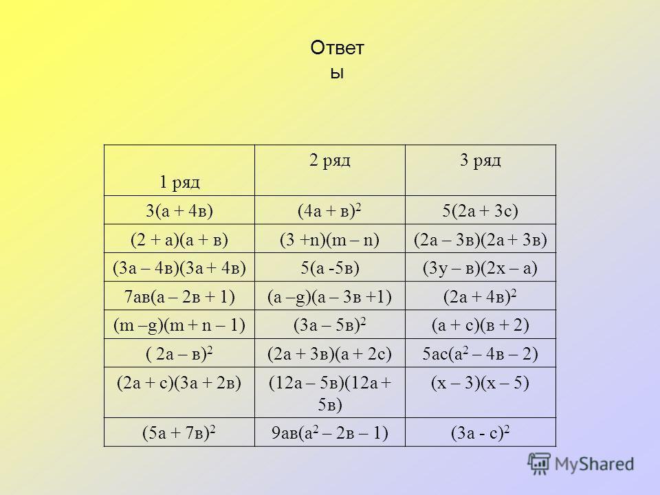 Ответ ы 1 ряд 2 ряд3 ряд 3(а + 4в)(4а + в) 2 5(2а + 3с) (2 + а)(а + в)(3 +n)(m – n)(2а – 3в)(2а + 3в) (3а – 4в)(3а + 4в)5(а -5в)(3у – в)(2х – а) 7ав(а – 2в + 1)(а –g)(а – 3в +1)(2а + 4в) 2 (m –g)(m + n – 1)(3а – 5в) 2 (а + с)(в + 2) ( 2а – в) 2 (2а +